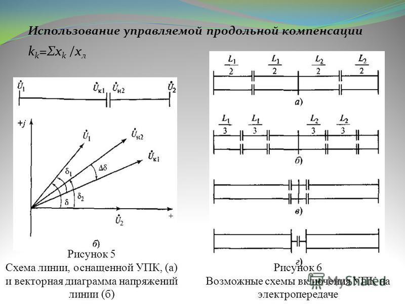Использование управляемой продольной компенсации k k =Σx k /x л Рисунок 5 Схема линии, оснащенной УПК, (а) и векторная диаграмма напряжений линии (б) Рисунок 6 Возможные схемы включения УПК на электропередаче
