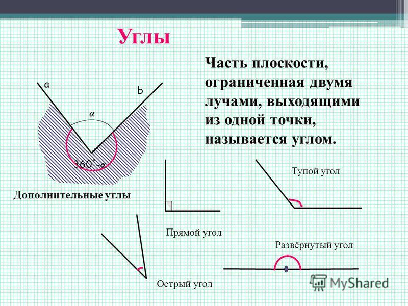 а b Углы Часть плоскости, ограниченная двумя лучами, выходящими из одной точки, называется углом. Прямой угол Тупой угол Развёрнутый угол Острый угол α 360 ˚ - α Дополнительные углы