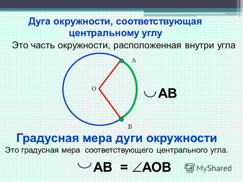 Дуга окружности, соответствующая центральному углу Это часть окружности, расположенная внутри угла Градусная мера дуги окружности Это градусная мера соответствующего центрального угла. А В АВ = АОВ О