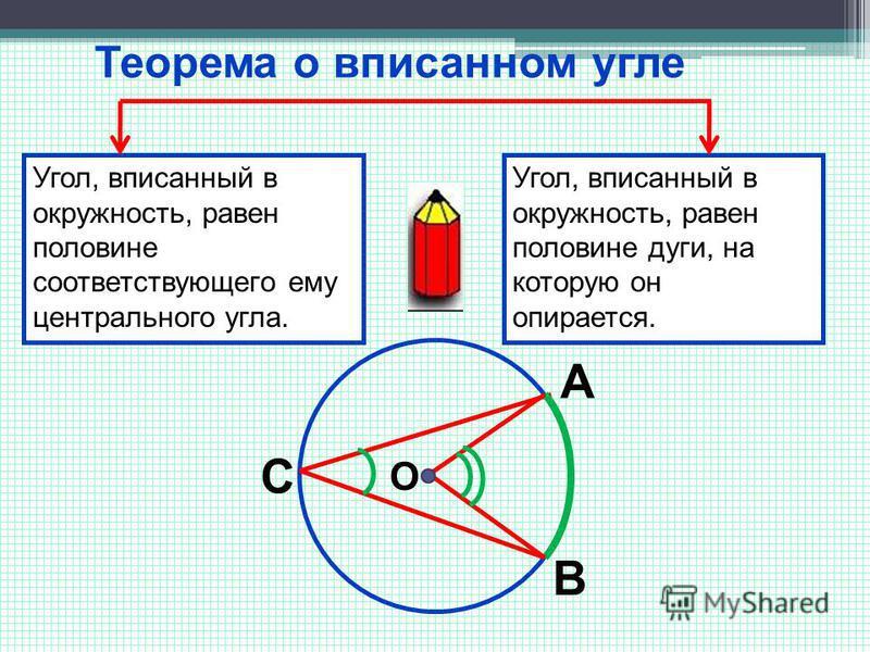 Теорема о вписанном угле Угол, вписанный в окружность, равен половине соответствующего ему центрального угла. Угол, вписанный в окружность, равен половине дуги, на которую он опирается. С А В О
