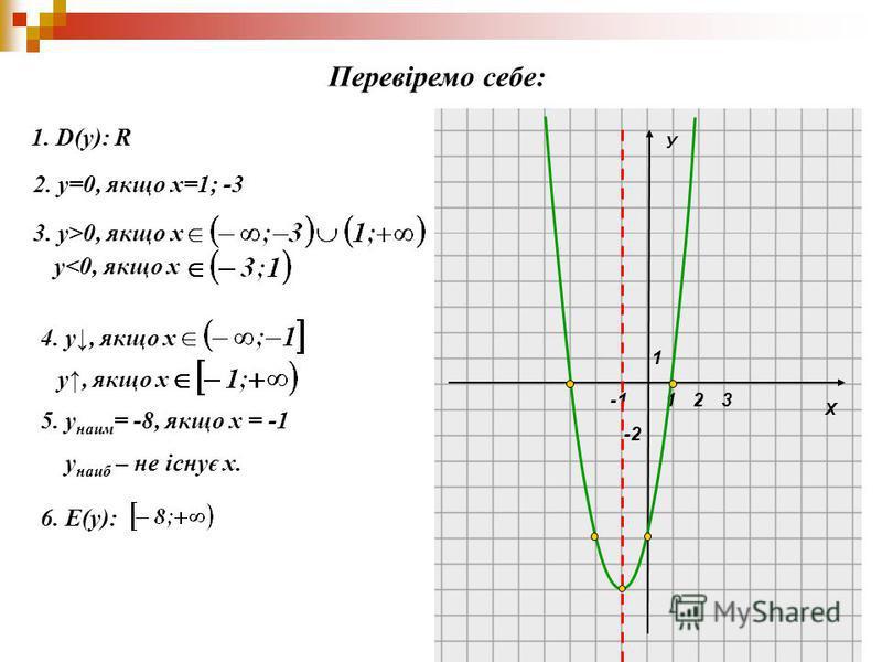Х У 1 1 -2 23 1. D(y): R 2. у=0, якщо х=1; -3 3. у>0, якщо х 4. у, якщо х у, якщо х 5. у наим = -8, якщо х = -1 у наиб – не існує х. 6. Е(y): Перевіремо себе: у<0, якщо х
