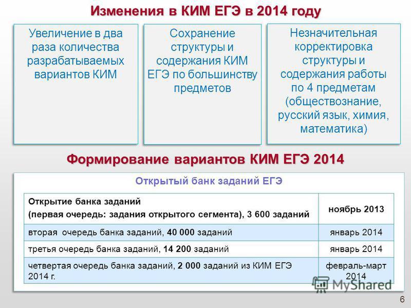 6 Изменения в КИМ ЕГЭ в 2014 году Увеличение в два раза количества разрабатываемых вариантов КИМ Сохранение структуры и содержания КИМ ЕГЭ по большинству предметов Незначительная корректировка структуры и содержания работы по 4 предметам (обществозна