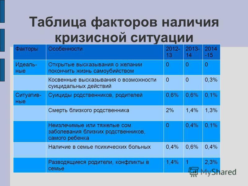 Таблица факторов наличия кризисной ситуации Факторы Особенности 2012- 13 2013- 14 2014 -15 Идеаль- ные Открытые высказывания о желании покончить жизнь самоубийством 000 Косвенные высказывания о возможности суицидальных действий 000,3% Ситуатив- ные С