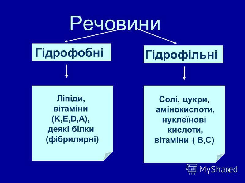8 Речовини Гідрофобні Гідрофільні Ліпіди, вітаміни (K,E,D,A), деякі білки (фібрилярні) Солі, цукри, амінокислоти, нуклеїнові кислоти, вітаміни ( В,С)