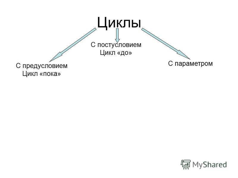 Циклы С предусловием Цикл «пока» С постусловием Цикл «до» С параметром