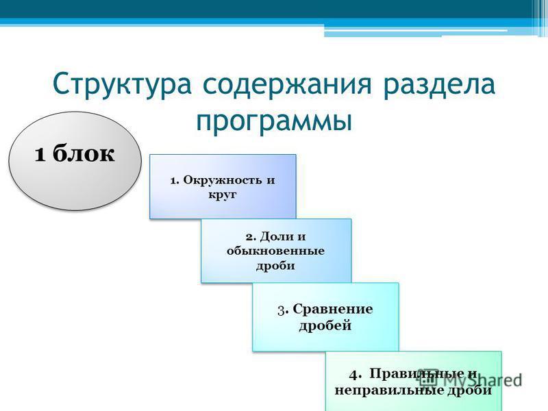 Структура содержания раздела программы 1 блок 1 блок 1. Окружность и круг 2. Доли и обыкновенные дроби 3. Сравнение дробей 4. Правильные и неправильные дроби