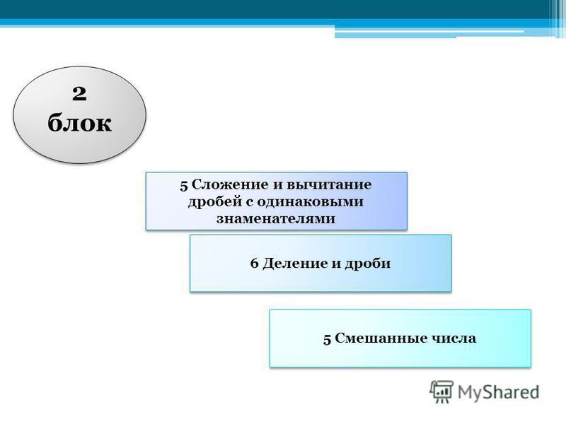 2 блок 2 блок 5 Сложение и вычитание дробей с одинаковыми знаменателями 6 Деление и дроби 5 Смешанные числа
