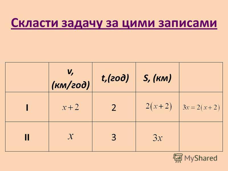 Скласти задачу за цими записами v, (км/год) t,(год)S, (км) І2 ІІ3
