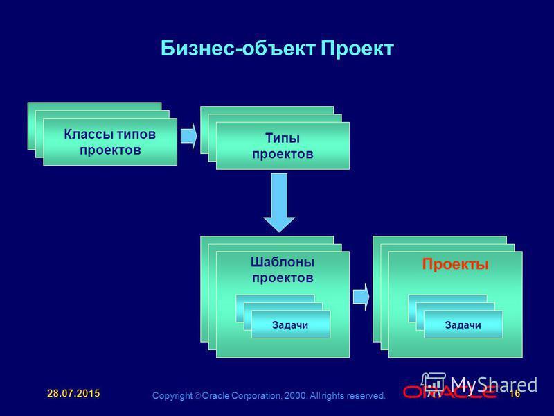Copyright Oracle Corporation, 2000. All rights reserved. ® 28.07.201516 Бизнес-объект Проект Классы типов проектов Типы проектов Шаблоны проектов Задачи Проекты Задачи