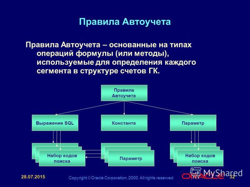 Copyright Oracle Corporation, 2000. All rights reserved. ® 28.07.201532 Правила Автоучета Правила Автоучета – основанные на типах операций формулы (или методы), используемые для определения каждого сегмента в структуре счетов ГК. Правила Автоучета Вы