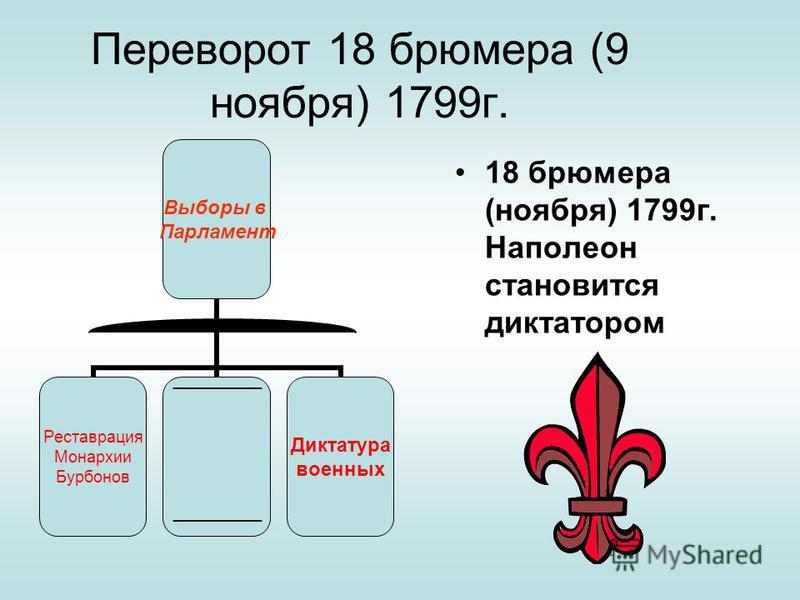 Переворот 18 брюмера (9 ноября) 1799 г. 18 брюмера (ноября) 1799 г. Наполеон становится диктатором