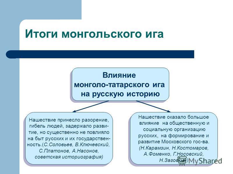 Итоги монгольского ига Влияние монголо-татарского ига на русскую историю Влияние монголо-татарского ига на русскую историю Нашествие принесло разорение, гибель людей, задержало развитие, но существенно не повлияло на быт русских и их государственност