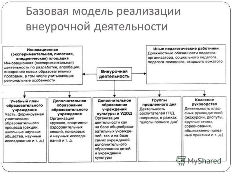 Базовая модель реализации внеурочной деятельности