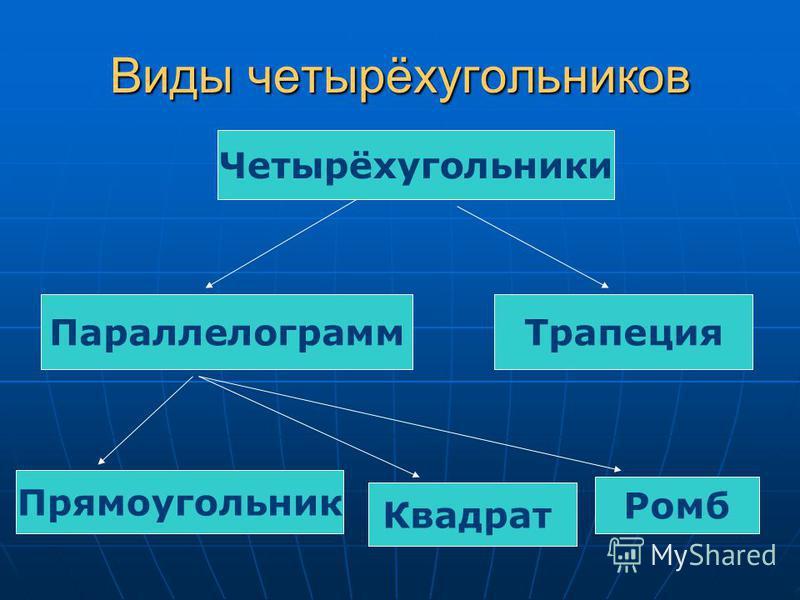 Виды четырёхугольников Четырёхугольники Параллелограмм Трапеция Прямоугольник Квадрат Ромб