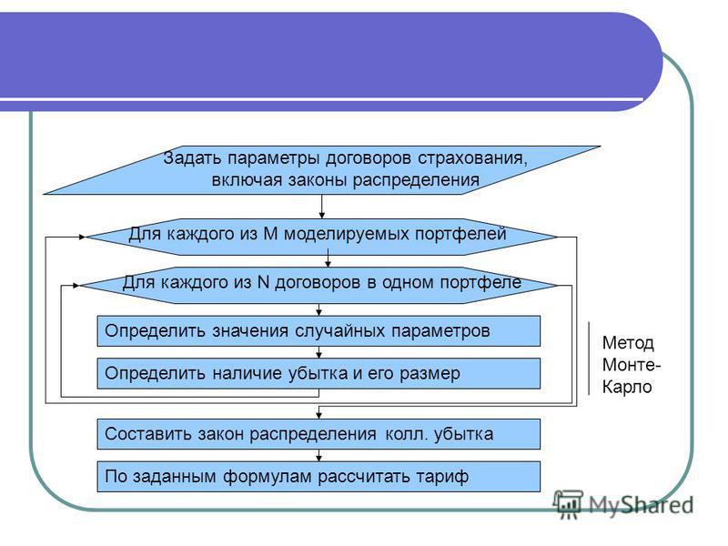 Для каждого из М моделируемых портфелей Для каждого из N договоров в одном портфеле Определить значения случайных параметров Задать параметры договоров страхования, включая законы распределения Определить наличие убытка и его размер Составить закон р