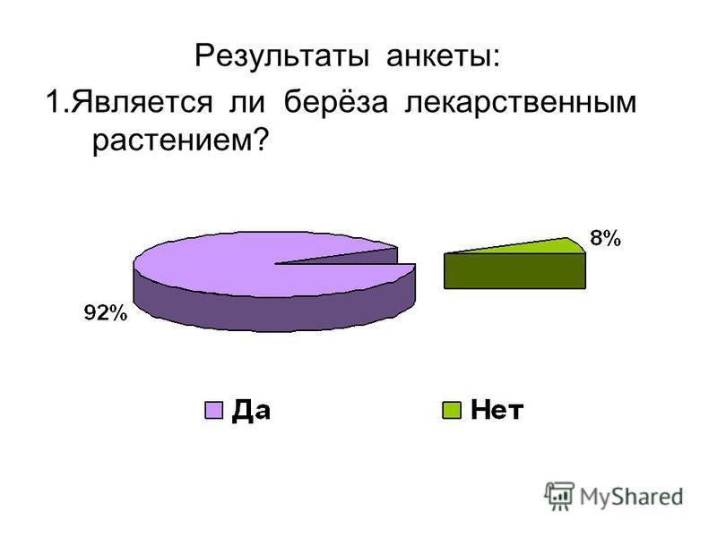 Результаты анкеты: 1. Является ли берёза лекарственным растением?