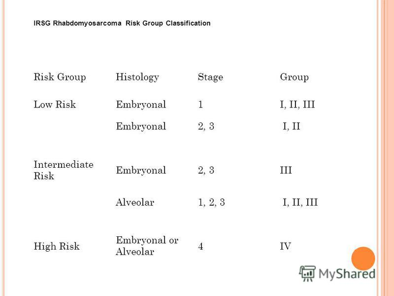 Risk GroupHistologyStageGroup Low RiskEmbryonal1I, II, III Embryonal2, 3 I, II Intermediate Risk Embryonal2, 3III Alveolar1, 2, 3 I, II, III High Risk Embryonal or Alveolar 4IV IRSG Rhabdomyosarcoma Risk Group Classification