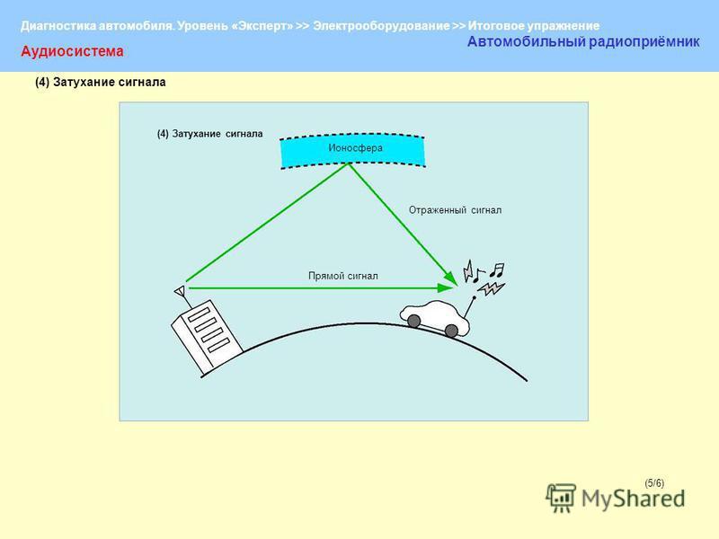 Диагностика автомобиля. Уровень «Эксперт» >> Электрооборудование >> Итоговое упражнение (5/6)(5/6) Аудиосистема Автомобильный радиоприёмник (4) Затухание сигнала Ионосфера Отраженный сигнал Прямой сигнал (4) Затухание сигнала