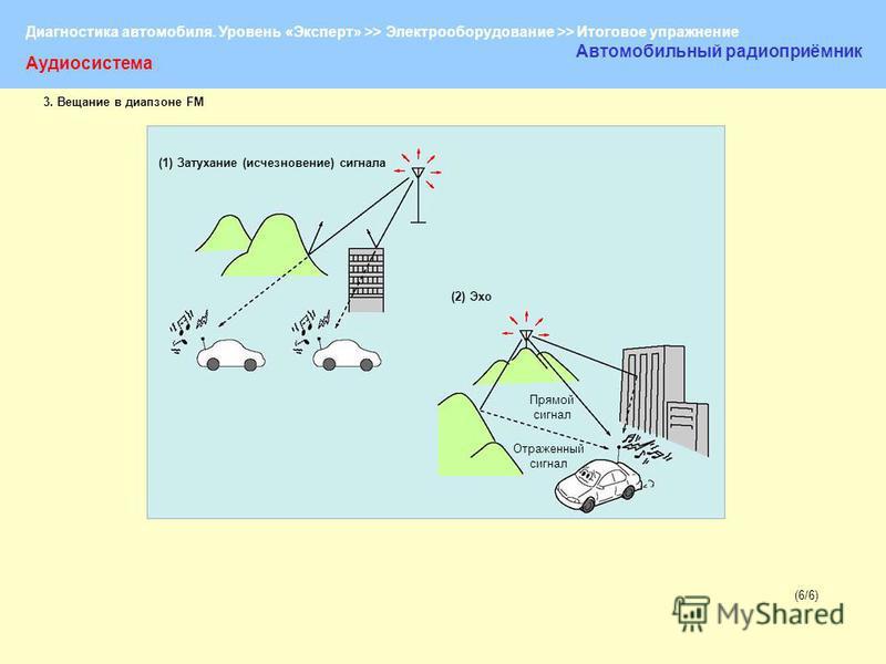 Диагностика автомобиля. Уровень «Эксперт» >> Электрооборудование >> Итоговое упражнение (6/6)(6/6) Аудиосистема Автомобильный радиоприёмник (1) Затухание (исчезновение) сигнала (2) Эхо Прямой сигнал Отраженный сигнал 3. Вещание в диапазоне FM
