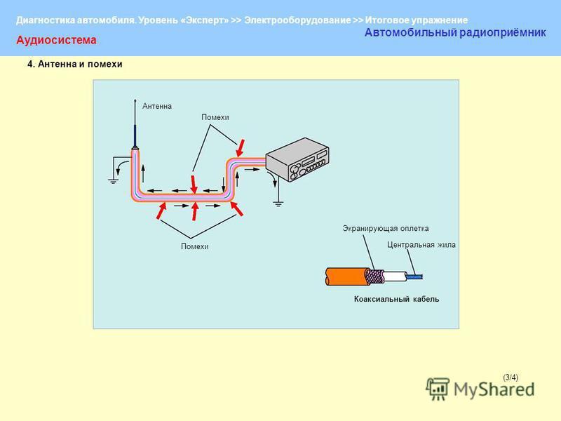 Диагностика автомобиля. Уровень «Эксперт» >> Электрооборудование >> Итоговое упражнение (3/4)(3/4) Аудиосистема Автомобильный радиоприёмник Антенна Помехи Экранирующая оплетка Коаксиальный кабель Центральная жила 4. Антенна и помехи