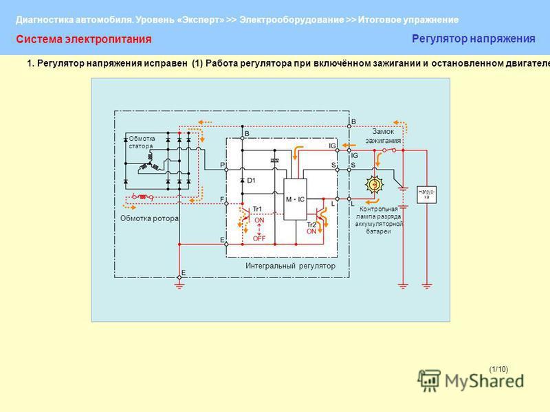 Диагностика автомобиля. Уровень «Эксперт» >> Электрооборудование >> Итоговое упражнение (1/10) Система электропитания Регулятор напряжения 1. Регулятор напряжения исправен (1) Работа регулятора при включённом зажигании и остановленном двигателе Обмот