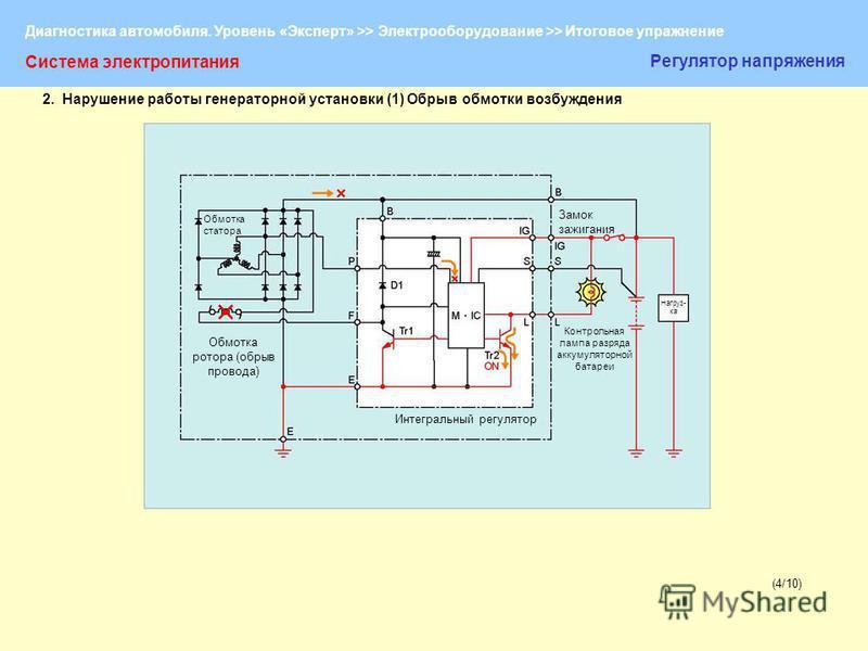Диагностика автомобиля. Уровень «Эксперт» >> Электрооборудование >> Итоговое упражнение (4/10) Система электропитания Регулятор напряжения Обмотка статора Обмотка ротора (обрыв провода) Интегральный регулятор Контрольная лампа разряда аккумуляторной
