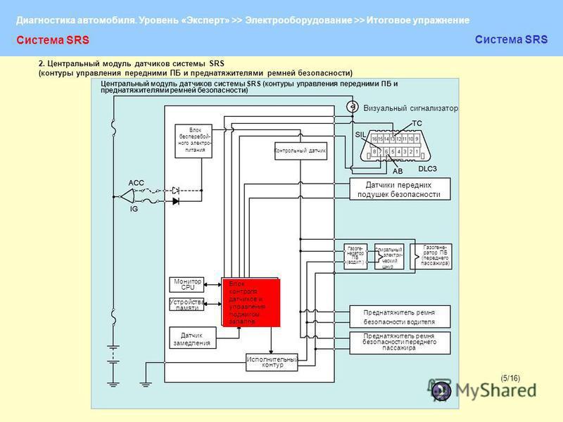 Диагностика автомобиля. Уровень «Эксперт» >> Электрооборудование >> Итоговое упражнение (5/16)(5/16) Система SRS 2. Центральный модуль датчиков системы SRS (контуры управления передними ПБ и преднатяжителями ремней безопасности) Центральный модуль да