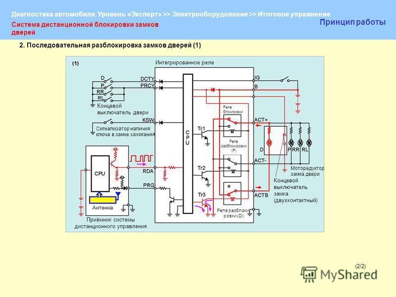 Диагностика автомобиля. Уровень «Эксперт» >> Электрооборудование >> Итоговое упражнение (2/2)(2/2) Система дистанционной блокировки замков дверей Принцип работы Концевой выключатель двери Сигнализатор наличия ключа в замке зажигания Антенна Приёмник