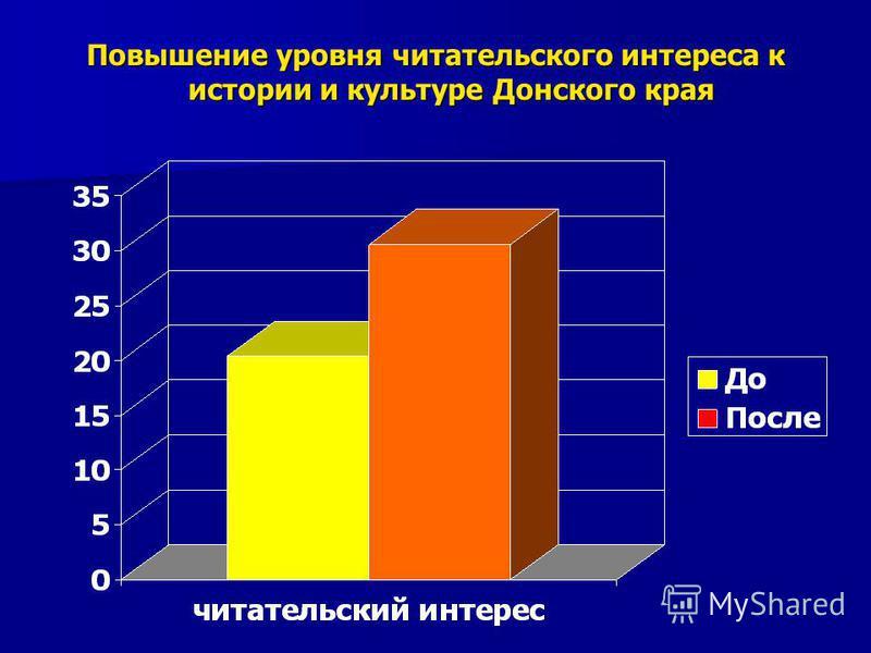 Повышение уровня читательского интереса к истории и культуре Донского края