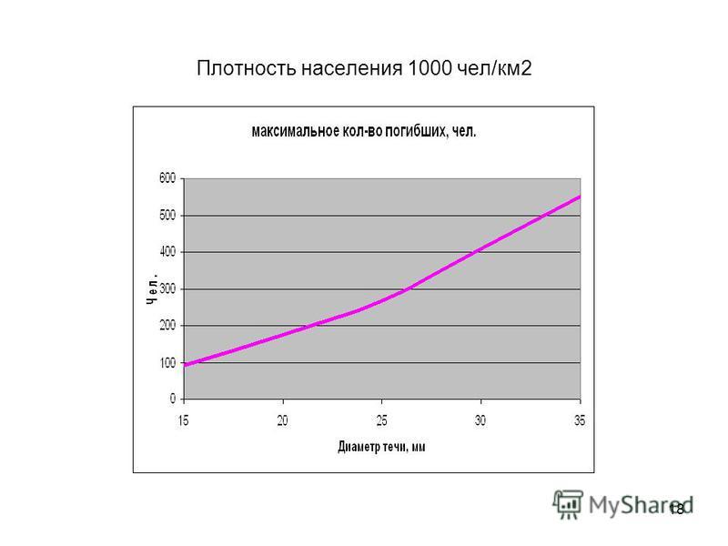 18 Плотность населения 1000 чел/км 2