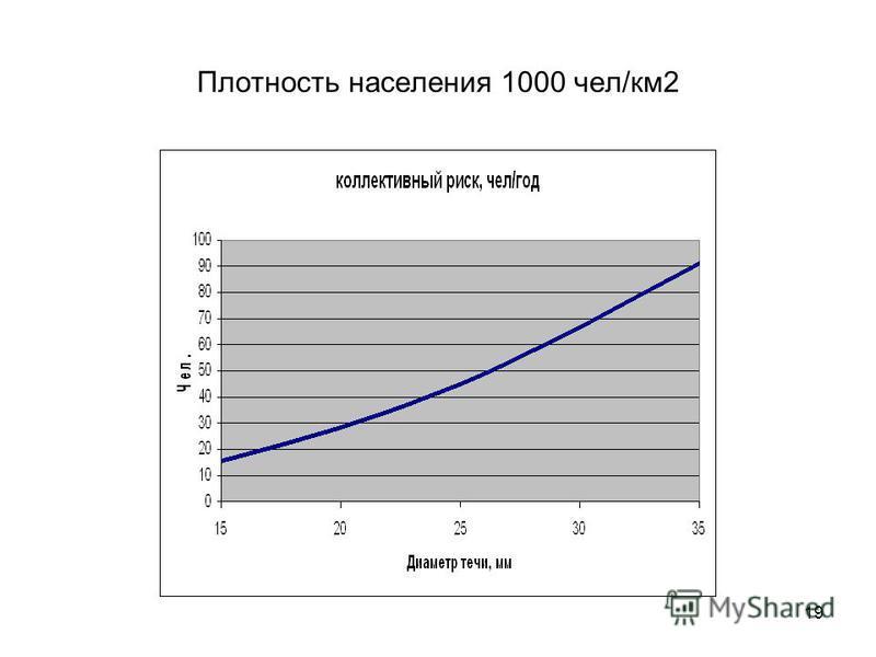 19 Плотность населения 1000 чел/км 2