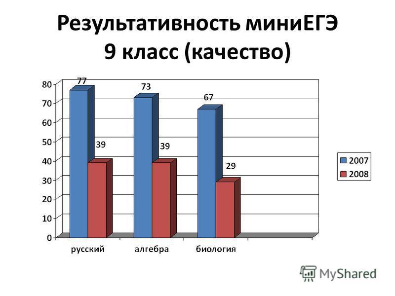Результативность миниЕГЭ 9 класс (качество)