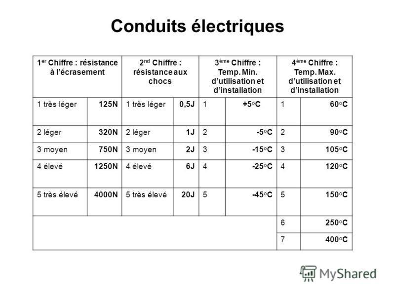 1 er Chiffre : résistance à lécrasement 2 nd Chiffre : résistance aux chocs 3 ème Chiffre : Temp. Min. dutilisation et dinstallation 4 ème Chiffre : Temp. Max. dutilisation et dinstallation 1 très léger125N1 très léger0,5J1+5°C160°C 2 léger320N2 lége
