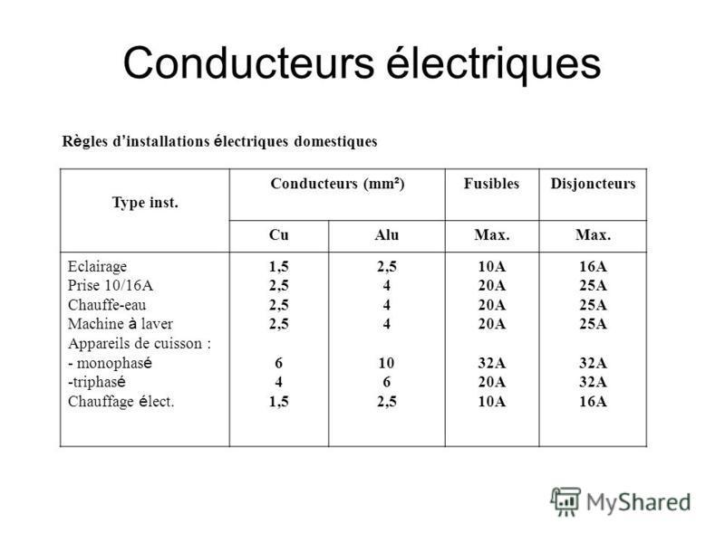 Règles dinstallations électriques domestiques Type inst. Conducteurs (mm²)FusiblesDisjoncteurs CuAluMax. Eclairage Prise 10/16A Chauffe-eau Machine à laver Appareils de cuisson : - monophasé -triphasé Chauffage élect. 1,5 2,5 6 4 1,5 2,5 4 10 6 2,5 1