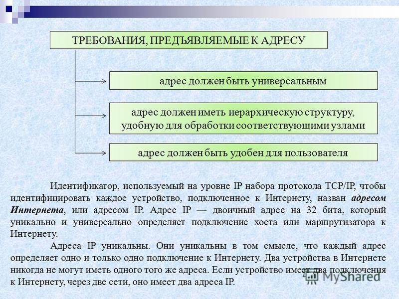 ТРЕБОВАНИЯ, ПРЕДЪЯВЛЯЕМЫЕ К АДРЕСУ адрес должен быть универсальным адрес должен иметь иерархическую структуру, удобную для обработки соответствующими узлами адрес должен быть удобен для пользователя Идентификатор, используемый на уровне IP набора про