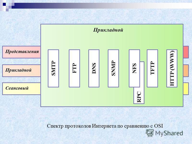 Представления Прикладной Сеансовый Прикладной SMTP FTP DNS SNMP TFTP HTTP (WWW) RPC NFS Спектр протоколов Интернета по сравнению с OSI