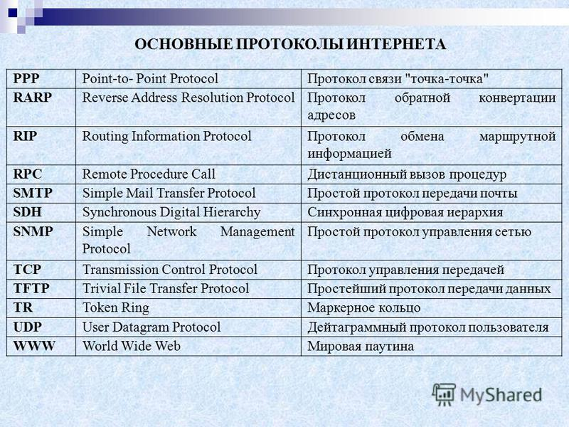 PPPPoint-to- Point Protocol Протокол связи
