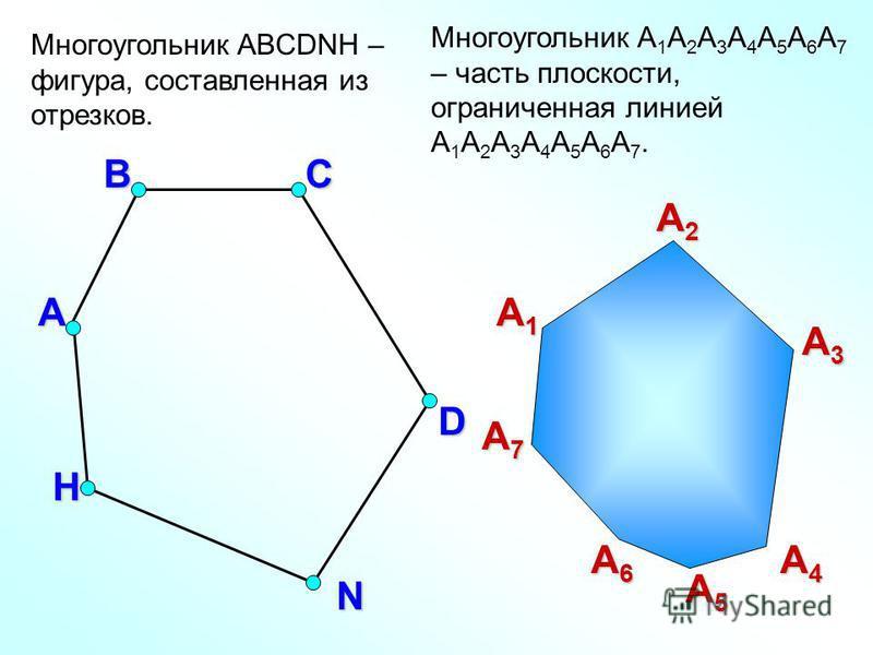 Многоугольник ABCDNH – фигура, составленная из отрезков. А ВС D H N А1А1А1А1 А2А2А2А2 А3А3А3А3 А4А4А4А4 А5А5А5А5 А6А6А6А6 А7А7А7А7 Многоугольник A 1 А 2 А 3 А 4 А 5 А 6 А 7 – часть плоскости, ограниченная линией A 1 А 2 А 3 А 4 А 5 А 6 А 7.