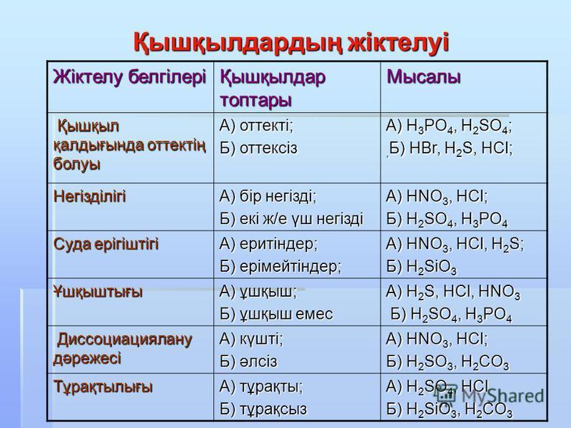 Қышқылдардың жіктелуі Жіктелу белгілері Қышқылдар топтары Мысалы Қышқыл қалдығында оттектің болуы Қышқыл қалдығында оттектің болуы А) оттекті; Б) оттексіз А) H 3 PO 4, H 2 SO 4 ;, Б) HBr, H 2 S, HCl; Негізділігі А) бір негізді; Б) екі ж/е үш негізді