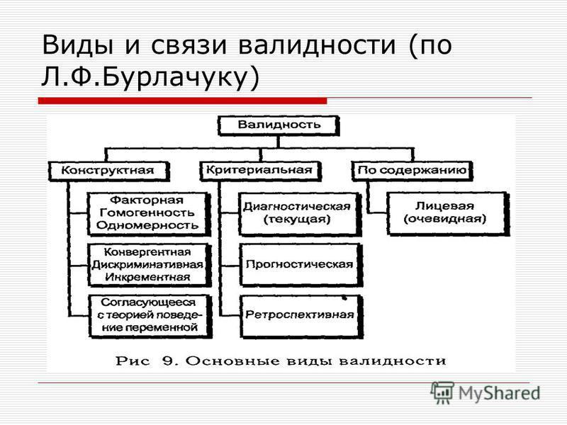 Виды и связи валидности (по Л.Ф.Бурлачуку)