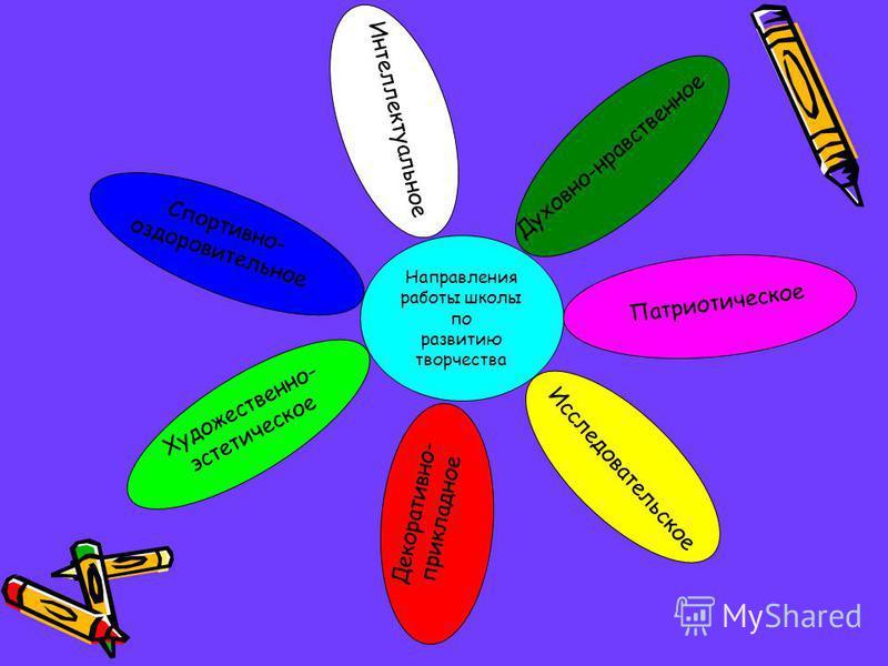 Направления работы школы по развитию творчества Спортивно- оздоровительное Интеллектуальное Духовно-нравственное Патриотическое Исследовательское Художественно- эстетическое Декоративно- прикладное