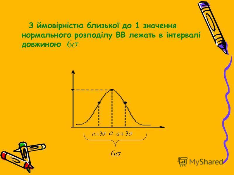 З ймовірністю близької до 1 значення нормального розподілу ВВ лежать в інтервалі довжиною