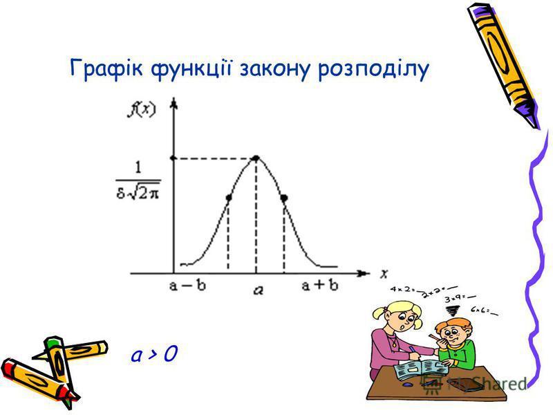 Графік функції закону розподілу a > 0