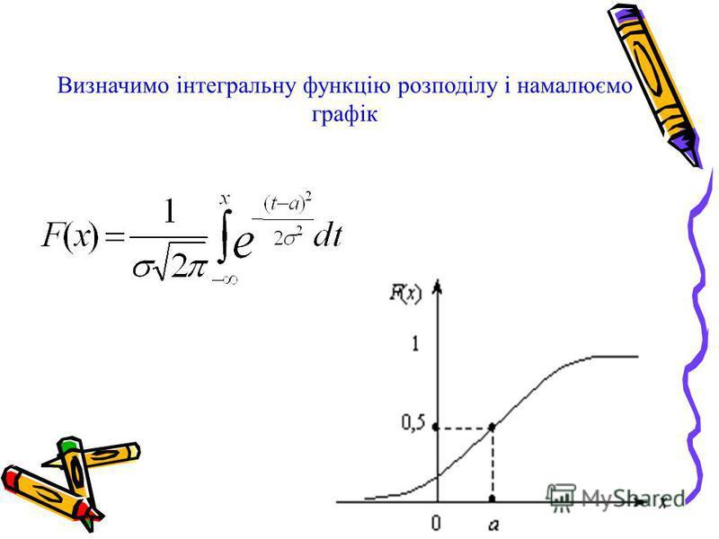 Визначимо інтегральну функцію розподілу і намалюємо графік