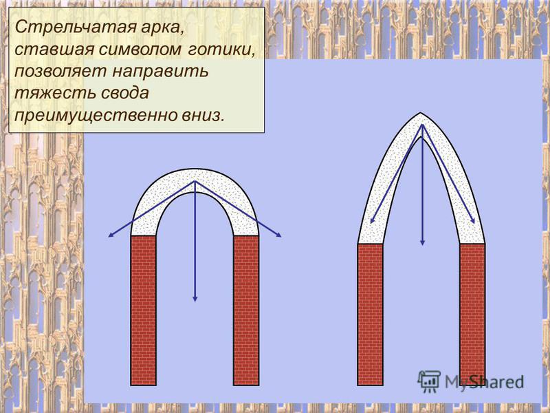 Стрельчатая арка, ставшая символом готики, позволяет направить тяжесть свода преимущественно вниз.