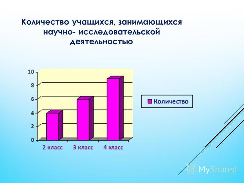 Количество учащихся, занимающихся научно- исследовательской деятельностью