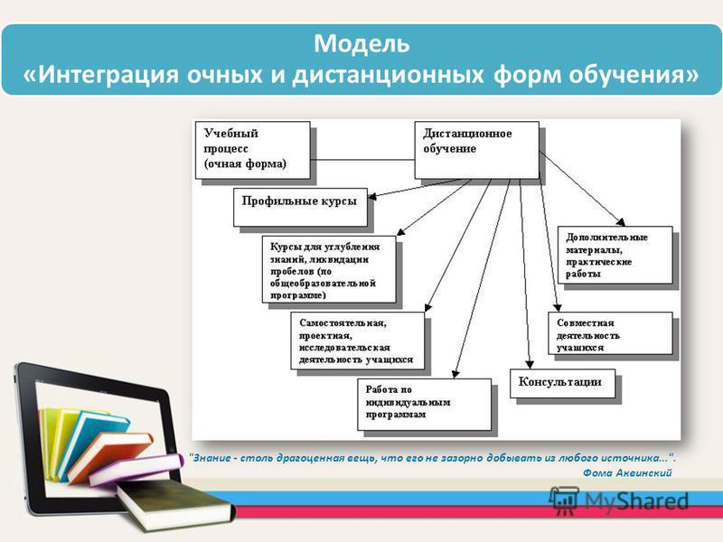 Модель «Интеграция очных и дистанционных форм обучения» Знание - столь драгоценная вещь, что его не зазорно добывать из любого источника.... Фома Аквинский