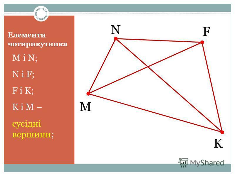 Елементи чотирикутника M і N; N і F; F і K; K і M – сусідні вершини; M N F K