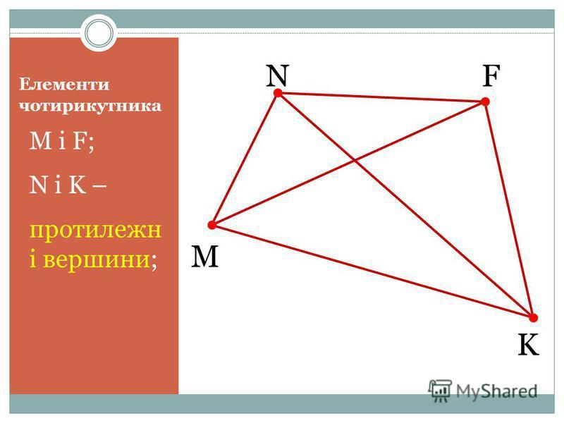 Елементи чотирикутника M і F; N і K – протилежн і вершини; M NF K