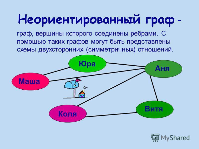Неориентированный граф - граф, вершины которого соединены ребрами. С помощью таких графов могут быть представлены схемы двухсторонних (симметричных) отношений. Маша Юра Аня Витя Коля